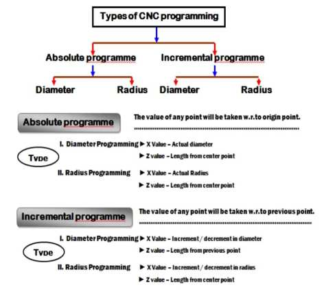 cnc-programming-manesar-types-of-cnc-programming